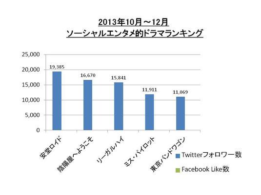 2013年10‐12月 ソーシャルエンタメ的ドラマランキング