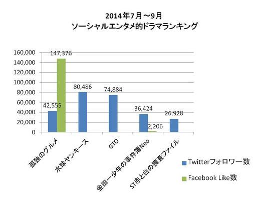 2014年7‐9月 ソーシャルエンタメ的ドラマランキング