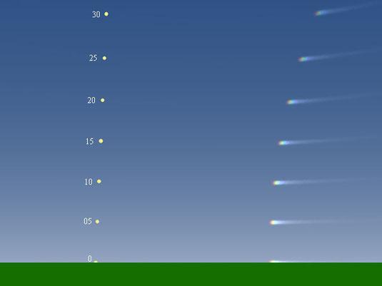 Simulação em computador mostrando parélios formados para várias alturas do Sol, indicadas na figura, em graus acima do horizonte.
