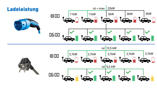 Ladeleistung Elektroautos an einer Wallbox in einer Tiefgarage
