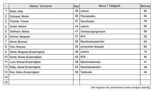 Wahlergebnis der Gemeinderatswahl 2018 in der Gemeinde St. Josef
