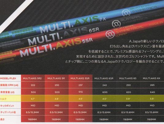 Multi.Axisスペック