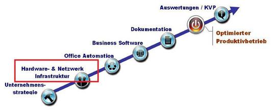 Hardware- und Netzwerk-Infrastruktur