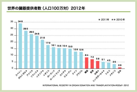 出典:日本移植学会 「臓器移植データのQ&A」より