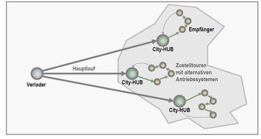 Abb.: GreenCityHubs, Quelle: i-Log Integrated Logistics GmbH (Autor: B. Piekarz)