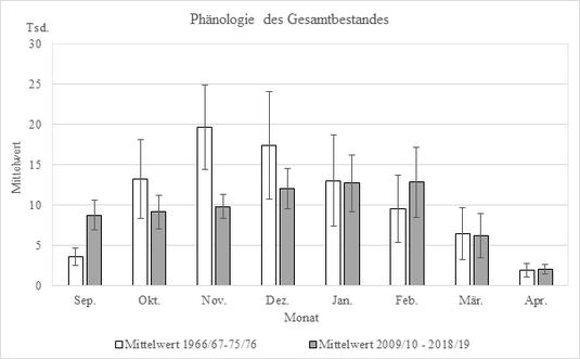 Abbildung 5: Mittelwert aller Wasservogelarten am Ammersee von 1966/67 – 1975/76 (n=10) und 2009/10 – 2018/19 (n=10)