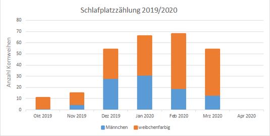 Abb. 1 a: Ergebnis der Schlafplatzzählung im Fünf-Seen-Land im Winter 2019/2020