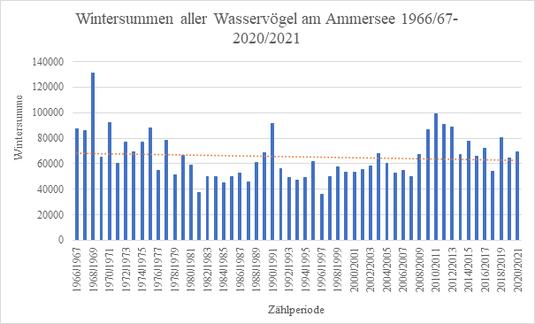 Abbildung 4: Entwicklung der Wintersummen aller Wasservogelarten am Ammersee (Sep.-Apr. von 1966/67-2020/21)