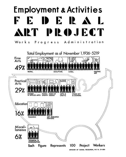 1936年の連邦美術計画の雇用活動の概要ポスター。