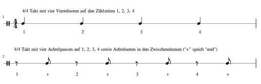 Notenbeispiel 4/4 Takte On- und Off-Beat