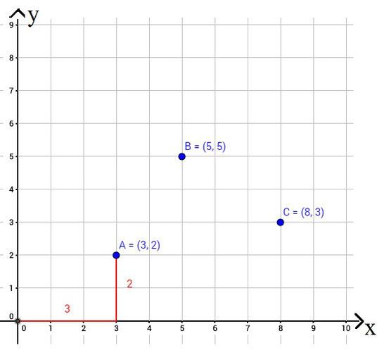 Beispiel wie Punkte im Koordinatensystem eingetragen und bezeichnet werden
