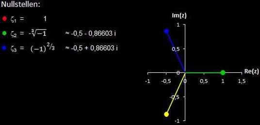 Nullstellen von f (z) = z^3-1