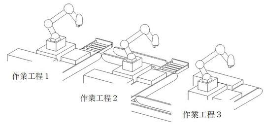 協働ロボット3台使って生産を行うラインのイメージ図です。