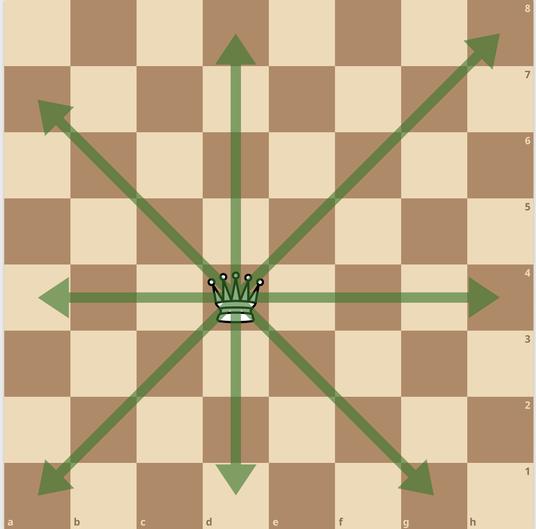 練馬チェス教室  クイーン初期配置 最強の駒 飛車角
