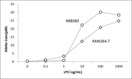 自然免疫活性化能として、一酸化窒素(NO)産生量を測定します。
