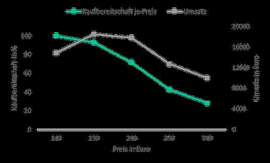 Kaufbereitschaft und prognostizierter Umsatz nach der Gabor-Granger-Methode