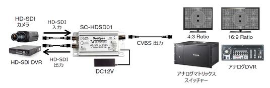 HD-SDI→HD-SDI (DC48V 電源供給装置)
