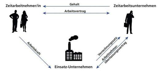 Quelle: Interessenverband Deutscher Zeitarbeitsunternehmen e.V. 2018