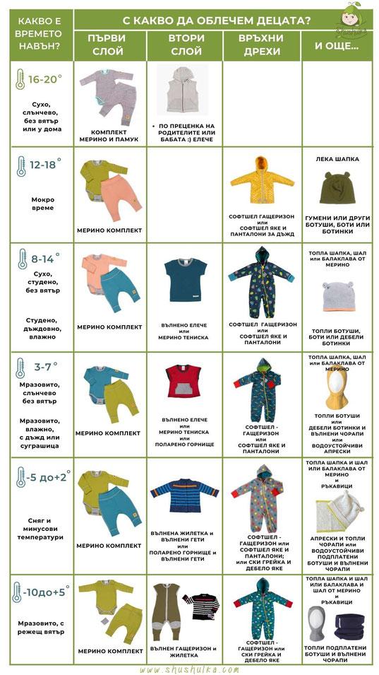 Как да обличаме децата през зимата