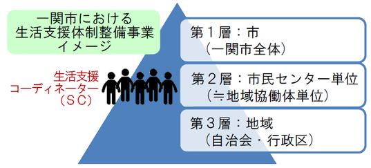 一関市における生活支援体制整備事業のイメージ