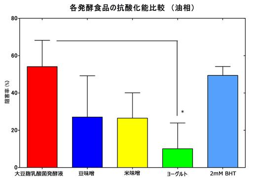 図-4: リノール酸自動酸化法における各種発酵食品の抗酸化能