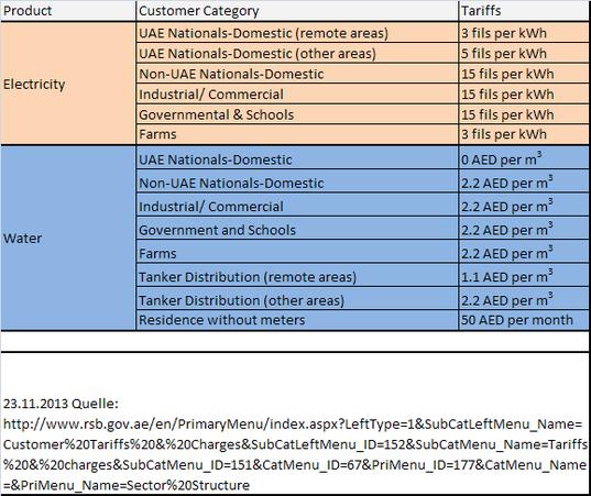 Tarifinformationen über Strom- und Wasserpreise in den VAE. 1 AED = 100fils.