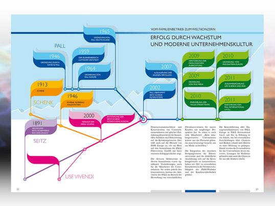 Mitarbeitermagazin Infografik