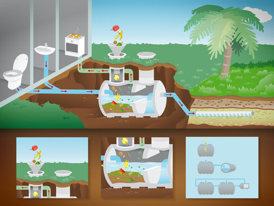 Septic Tank Illustration für Borda Limited