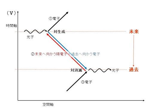 ファインマン図5