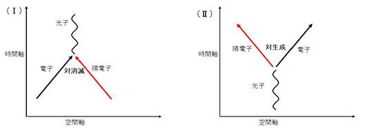 ファインマン図1,2