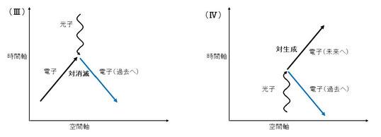 ファインマン図3,4