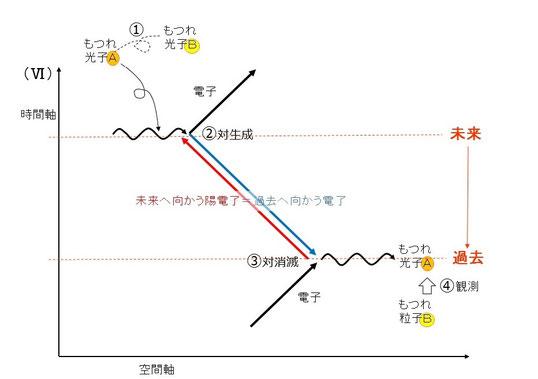 ファインマン図6