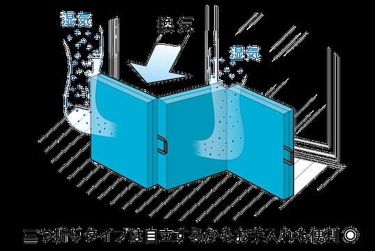 マニフレックスのウィングタイプは、お手入れもカンタン! / マニフレックスの品揃えが 1番の マニステージ福岡