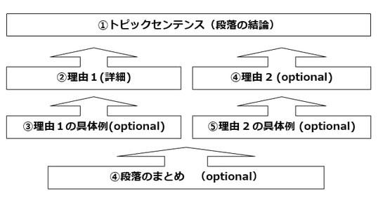 IELTSライティングの段落構成