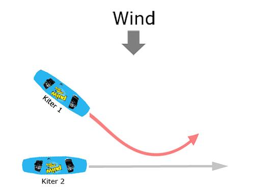 Downwind before upwind