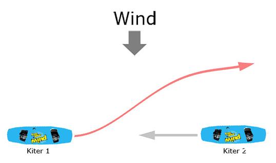 rechte Schulter vorne - Vorfahrt Kitesurfen