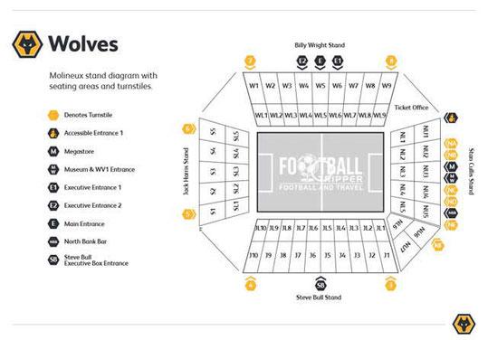 Stadionplan Molineux Stadium Wolverhampton Wanderers, Quelle: Wolverhampton Warrioirs