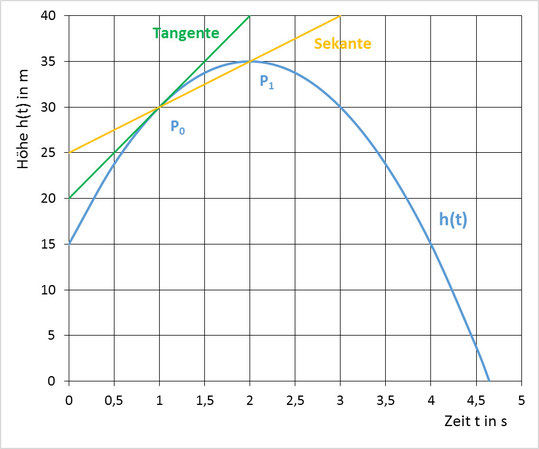 Weg-Zeit Diagramm mit Differenzen- und Differentialquotient