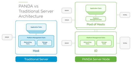 従来のサーバーとBambooのPANDAアーキテクチャ