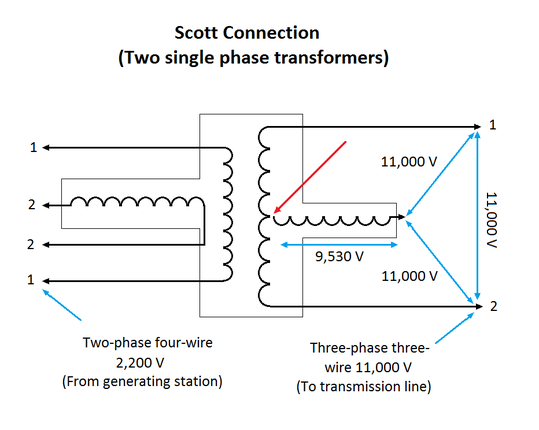 The 'Tee' connection of the two high voltage windings gives three phase