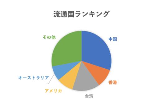Buyee流通国ランキング(2019年2月 tenso調べ)