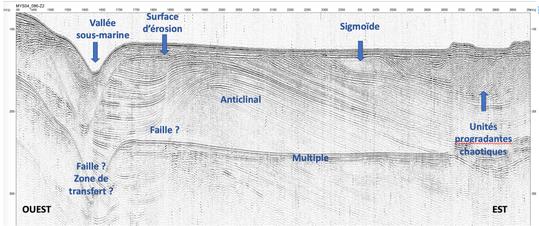 Sparker seismic profile in the Tyrrhenian sea, courtesy V. Gaullier, LOG Univ. of  Lilles