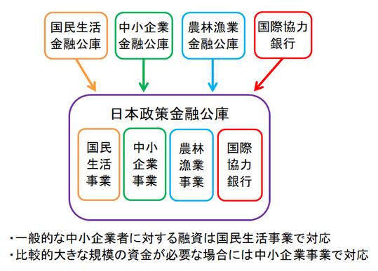 日本政策金融公庫の図
