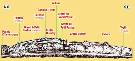 Sorde, Orthe, Landes, Gave, tumulus, abbaye, aquitaine