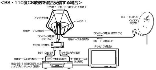 UDA-200Aの取扱説明書から切り抜き掲載