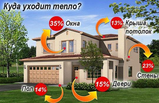 Теплоизоляция, тепловые потери в домах и квартирах