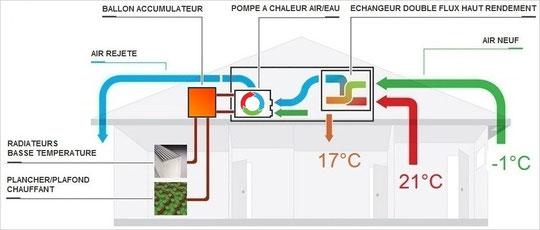 collection harmattan la ventilation double flux thermodynamique air eau airsoft sp cialiste. Black Bedroom Furniture Sets. Home Design Ideas