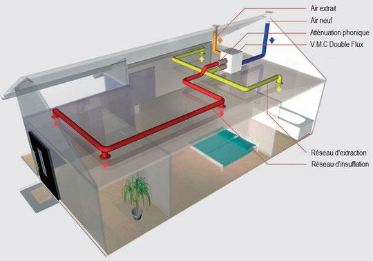 principe vmc double flux airsoft sp cialiste en puits canadien vmc double flux haut rendement. Black Bedroom Furniture Sets. Home Design Ideas