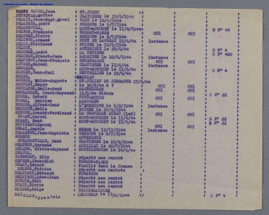 Liste nominative, des Tués, Fusillés, Déportés Non Rentrés     du Département Cantal de 1939 -1945
