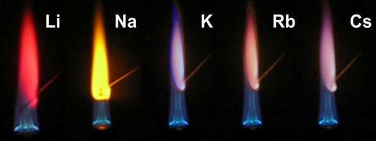 Abb. 4: Die Flammenfärbung der Alkalimetalle
